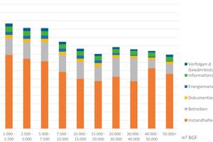Mittelwerte der TGM Flächengruppen