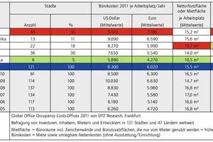 Tabelle 1: Bürokosten 2011 – weltweit nach Kontinenten und Regionen<br />
