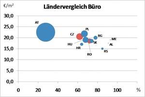 Grafik 1: Der Ländervergleich Büro<br />