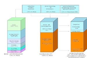 Grafik 2: Bürokostenzusammenfassung 2015 in Deutschland