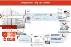 Erst das Energiemonitoring schafft Transparenz<br />