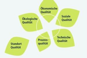 Bei der Bewertung der Gebäudequalität werden fünf Themenfelder betrachtet, die Standortqualität wird separat ausgewiesen
