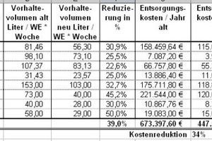 Tabelle: Die beispielhafte Projektauswertung zeigt, das seine Reduzierung der Abfallkosten von über 30% möglich ist<br />