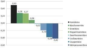Grafik 2: Wohlbefindlichkeitsindex für Büroformen<br />