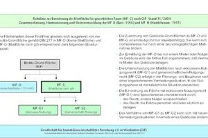 Grafik 4: Mietflächen nach GIF