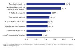 Grafik 1: Proaktive Dienstleister begeistern – Hohe Qualität ist die wichtigste Grundvoraussetzung
