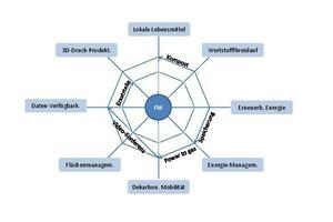 Grafik 1: Synergien im Ressourcen-Management durch Facility Management