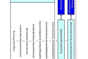 Grafik 3: Werthebel im Immobilien-Projektmanagement<br />