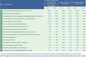 Die Top-15-Sicherheitsdienstleister in Deutschland 2011 im Überblick<br />