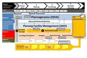 Grafik 2: Dokumentationsprozess innerhalb der Lebenszyklusphasen<br />