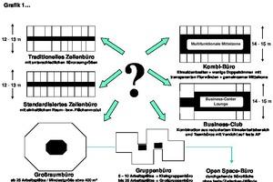 Grafik 1: Die verschiedenen Büroformen im Überblick