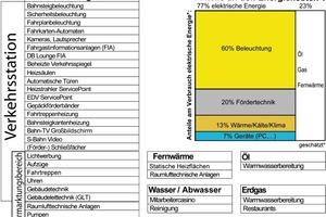 Grafik 5: Technische Energieverbraucher in Bahnhöfen<br />