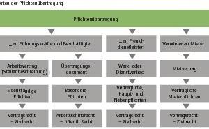 Grafik 3: Modellansatz zur Entwicklung der Betreiberverantwortung (Quelle: Intep)<br />