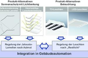 Grafik 2: Raumorientierte Synergien von Sonnenschutz und Beleuchtung Optimierung durch Produktauswahl und Integration in Raumautomation (Quelle: Prof. H. Balck)
