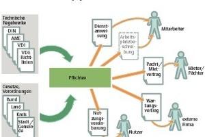 Grafik 2: Dokumente in der Pflichtenübertragung (Quelle: Intep)<br />