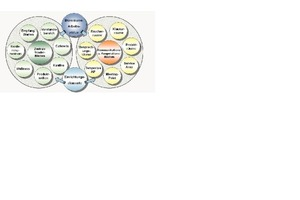 Grafik 2:Arbeiten und Kommunizieren wächst sinnvoll zusammen; die Produkt- und Markenidentifikation in den Arbeitsflächen wird gefördert<br />