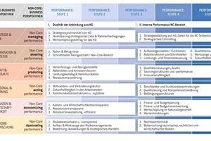 NCX-Reifegradmodell/ Managementperspektiven und Bewertungsebenen: Aus sechs Perspektiven wird die interne Leistungsfähigkeit des FM und seine Anbindung an das Kerngeschäft beurteilt. Klar definierte Performance-Stufen ermöglichen eine neutrale Bewertung<br />