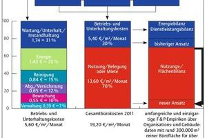 Grafik 2: Gesamtbüroflächen pro Arbeitsplatz