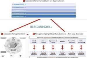 Reifegradmodellentwicklung: St. Galler Management-Modell, Managementperspektiven und Performance-Stufen. Damit der FM-Bereich professionell bewertet und gemanagt werden kann, müssen <br />eingeführte Methoden aus dem Kerngeschäft übertragen werden<br />