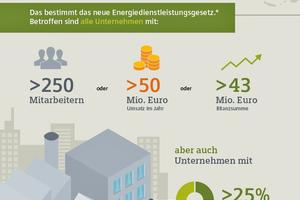 Unternehmen ab einer festgelegten Größe im Vier-Jahres-Rhythmus müssen nun regelmäßige Energieaudits durchführen