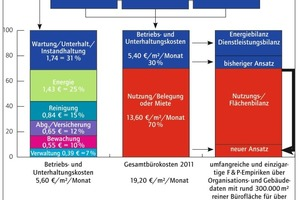 Grafik 1: Bürokostenzusammenfassung 2011 in Deutschland