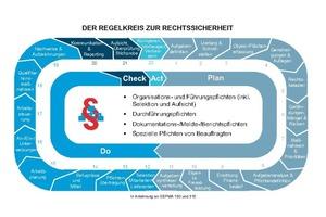Regelkreis zur Rechtssicherheit – in Anlehnung an GEFMA 190 und 310