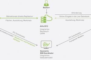 Der BIM-Prozess mit planungsbegleitendem CAFM-System (Quelle: Allplan)