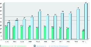 Grafik 1: Bürokostenentwicklung 2005 bis 2015 Weltweit nach Kontinenten und Regionen