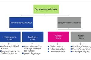 Grafik 5: Optimierung der Verwaltungs- und Bürogebäudeorganisation durch Organisationsarchitektur<br />