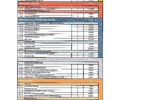 Tabelle 2: Das Berwertungssystem Nachhaltiges Bauen (BNB)