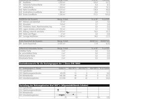 """Tabelle 4: Planungskennwerte – Auszug aus"""" """"BKI Objektdaten: NK1 Nutzungskosten"""" &nbsp;(Kostenstand 1. Quartal 2010, inkl. MwSt.)<br />&nbsp;<br />"""