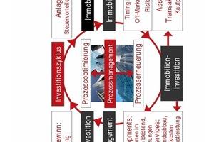 Grafik 4: Werthebel des Asset Managements im Investitionszyklus<br />