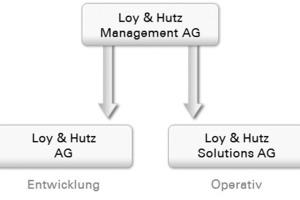 <br />Die neue Konzernstruktur der Loy &amp; Hutz AG<br />