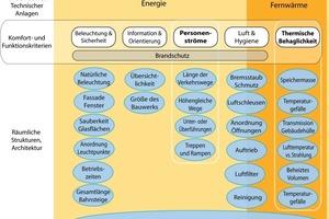 Grafik 4: Kompensation der Funktion technischer Anlagen durch bauliche Lösungen<br />