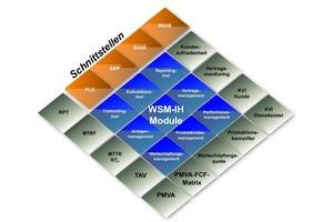 Grafik 1: Module des WSM-IH<br />