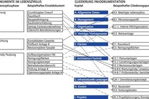 Grafik 1: Zuordnung von Einzeldokumenten zur Dokumentationsgliederung (vgl. [3], Anhang C)