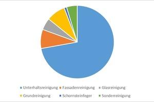 Grafik 3: Aufteilung der Kosten Reinigungs- und Pflegedienste von Bürogebäuden<br />