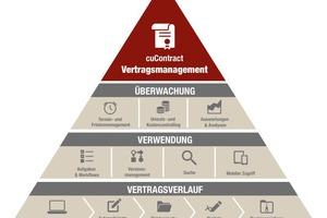 Ob Verträge mit Kunden, Partnern, Dienstleistern oder Mitarbeitern – das tägliche Geschäft jedes Unternehmens basiert auf zahlreichen Vereinbarungen