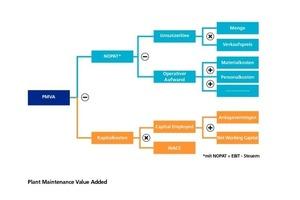 Grafik 2: Plant Maintenance Value Added<br />