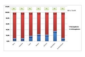 Grafik 3: Anteil der Errichtungskosten an den Lebenszykluskosten<br />