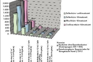 Grafik 4: Bau- und Betriebskosten für Bürogebäude<br />