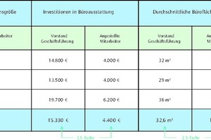 Grafik 5: Büroausstattung und Büroflächen