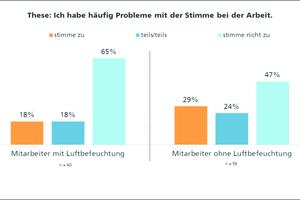 Grafik 5: Probleme mit der Stimme