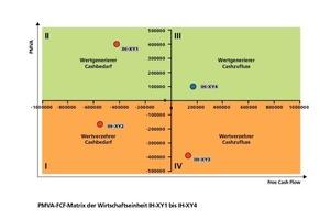 Grafik 4: PMVA-FCF-Matrix (Eigene Darstellung)<br />