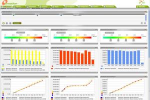 Das Energiemonitoring zeigt exemplarisch den genauen Energieverbrauch auf, der in Echtzeit analysiert werden kann