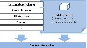 Grafik 2: Elemente der Produktentwicklung