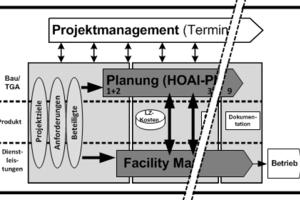 Grafik 1: Zusammenarbeit bei integralen Planungsprozessen (vereinfachte Darstellung, Quelle: angelehnt an: Bernhold/Nitzsche/Rosenkranz, 2008, S. 1631)<br />