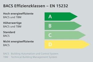 Die europäische Norm EN 15232 ist die wichtigste Norm für Gebäudeautomation und definiert vier Effizienzklassen – von A für eine hohe <br />Energieeffizienz bis zu D für eine sehr geringe Energieeffizienz