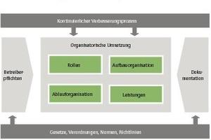 """Grafik 1: Arten der Pflichtenübertragung (nach GEFMA 190 """"Betreiberverantwortung im Facility Management"""")<br />"""