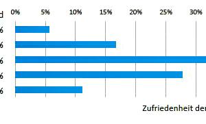 Grafik 1: Zufriedenheit der Kunden mit der Leistungsqualität externer Dienstleister
